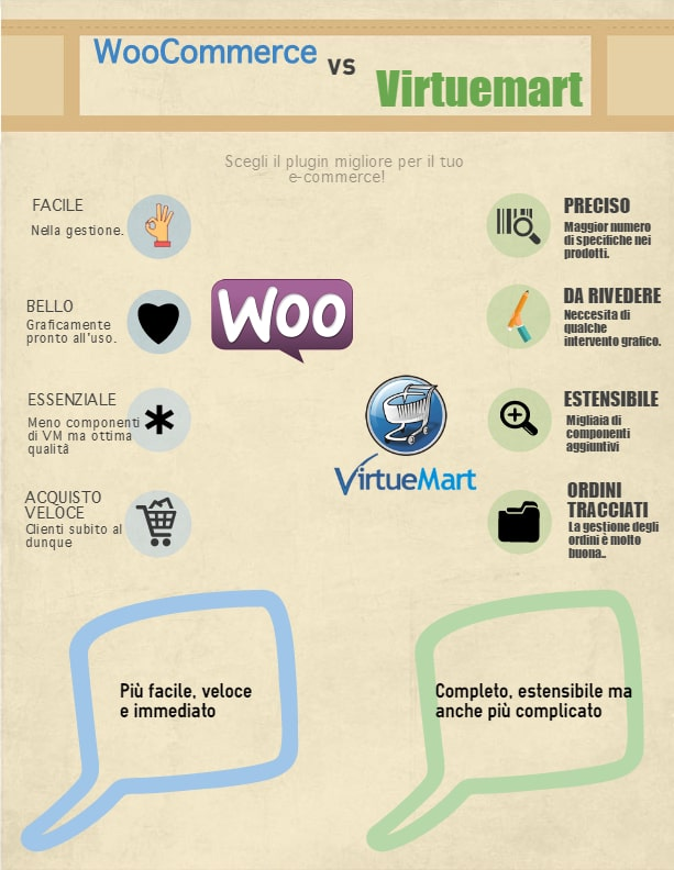 Woocommerce VS Virtuemart